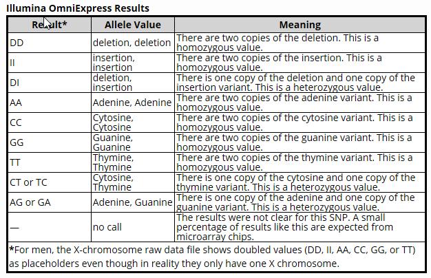 Raw Data Comparison: FamilyTreeDNA vs MyHeritage DNA « Louis