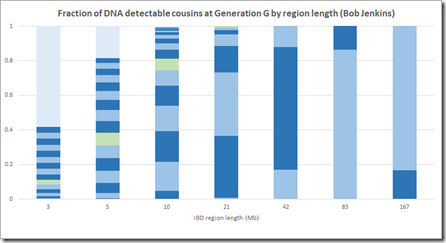 Fraction of detectable cousins (Jenkins)