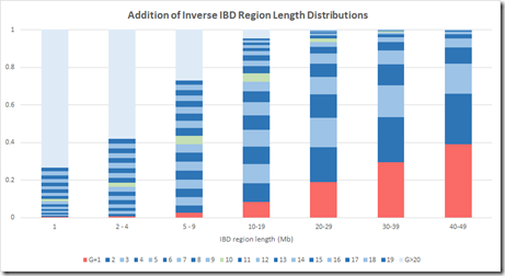 Addition of Inverse IBD Region Length Distributions