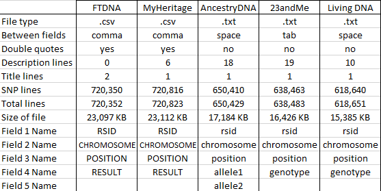 Comparing Raw Data from 5 DNA Testing Companies « Louis