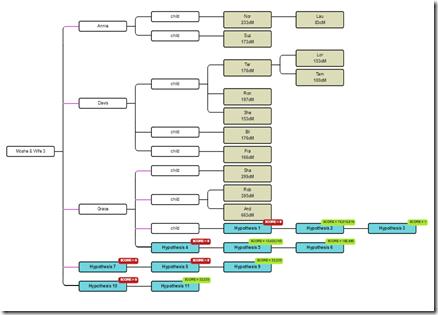 WATO Tree for Endogamy (1)