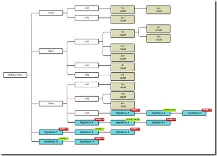 WATO Tree for Endogamy